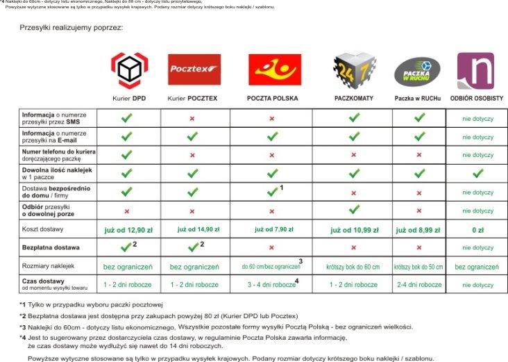 aacc99572796b8 Koszty i Sposoby Dostawy. Przesyłki realizowane na terytorium Polski